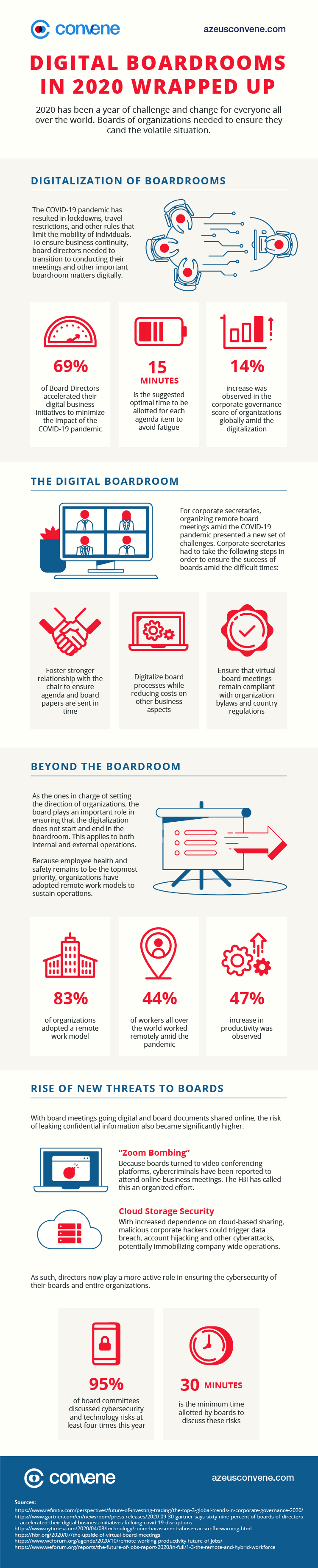 Digital Boardrooms in 2020: Wrapped Up